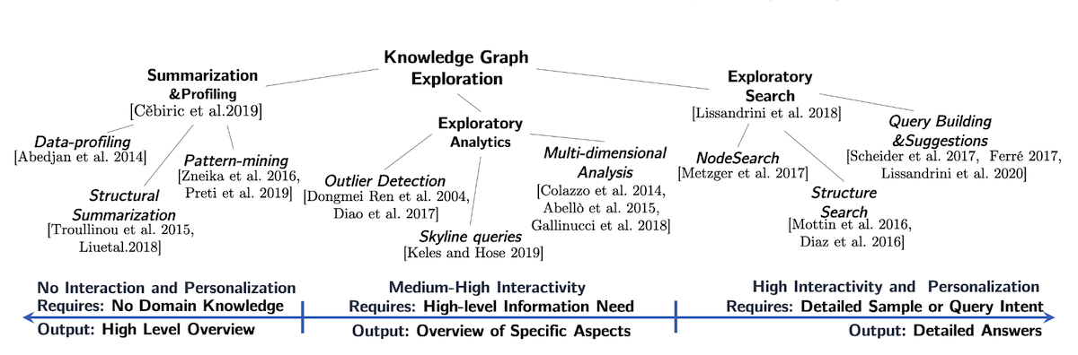 Taxonomy of KG Exploration techniques and their positioning on the spectrum of features. Top KG Exploration, leaves: Summarization/Profiling, Exploratory Analytics, Exploratory search.