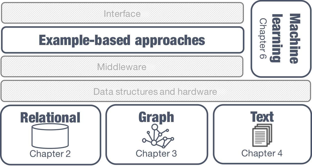 Data Exploration using Example-based Methods: Data-models