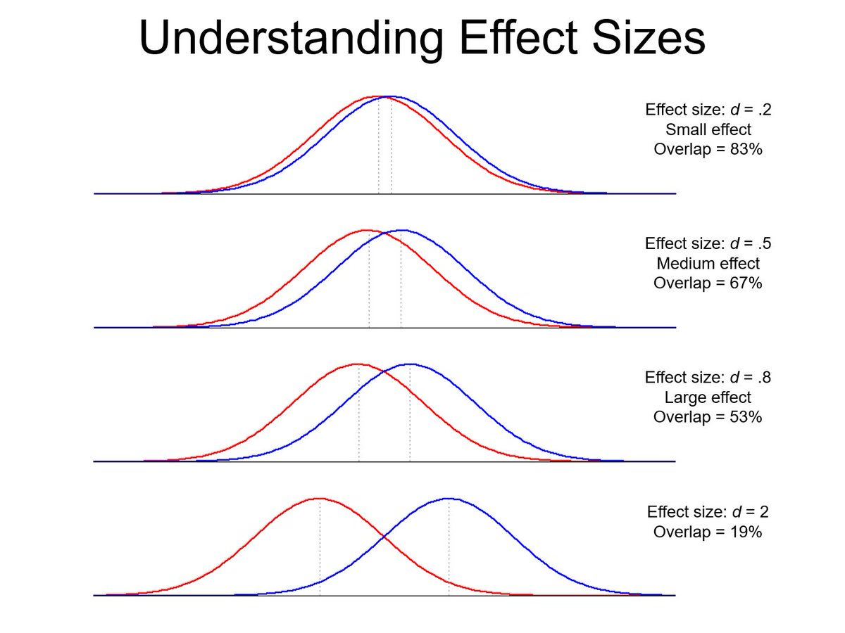 Picture from @page_eco tweet comparing curves for standard deviation with different overlap